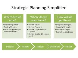 How to write a Strategic Plan | What is strategy?